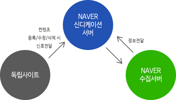 naver marketing
